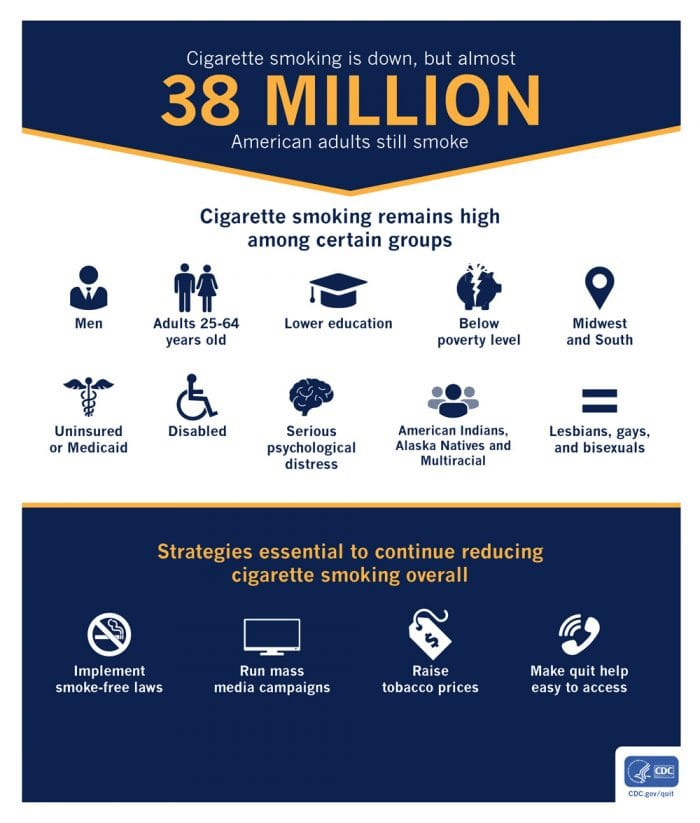 Smoking is down, but almost 38 million American adults still smoke - Infographic