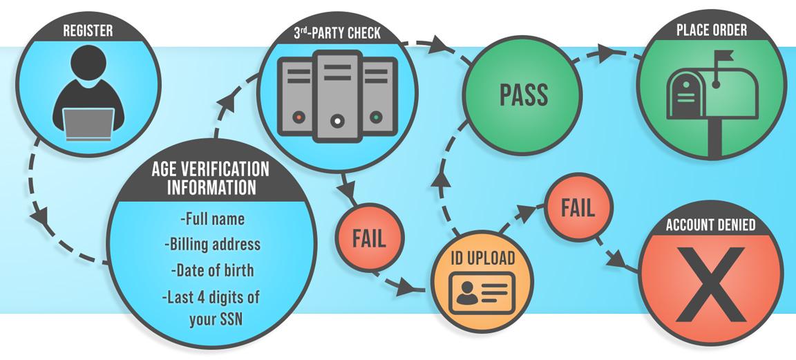 Age Verification Infographic